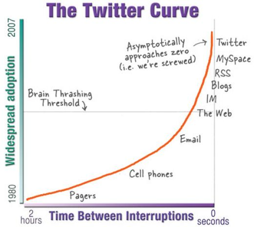 The Twitter Curve